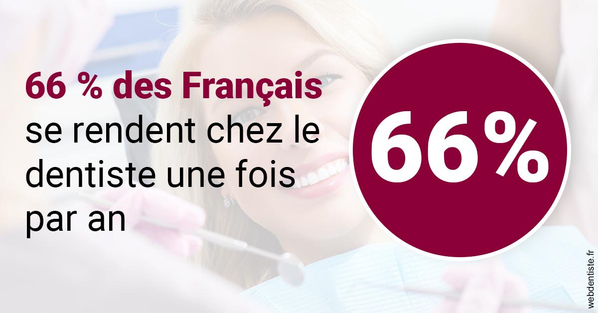 https://dr-ay-ibrahim.chirurgiens-dentistes.fr/66 % des Français 1
